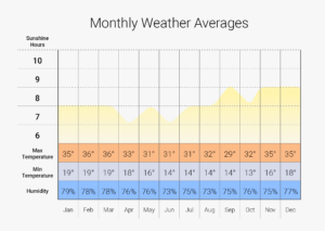 My New Caledonia Holidays - Weather Graph